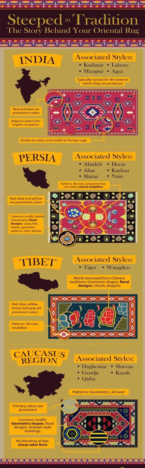 Oriental Rug Origins & Art History